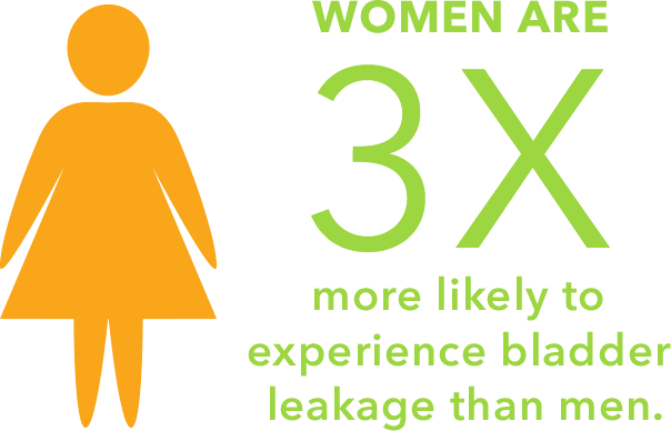 Women are 3 times more likely to experience bladder leakage than men