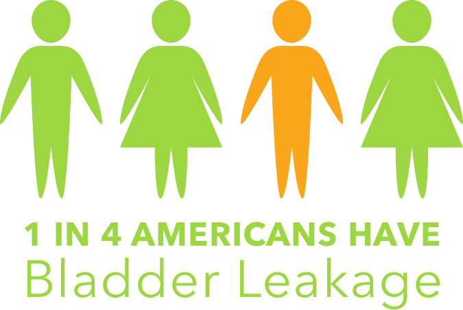 1 in 4 Americans have bladder leakage